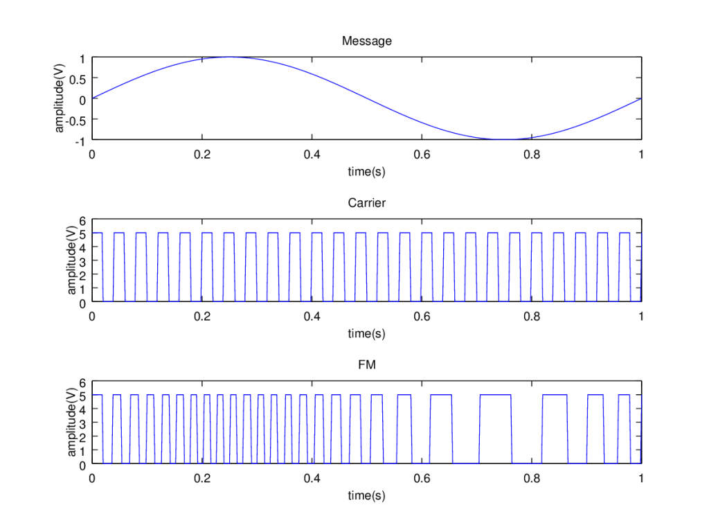 Frequency modulation in gnu-octave : square wave carrier and