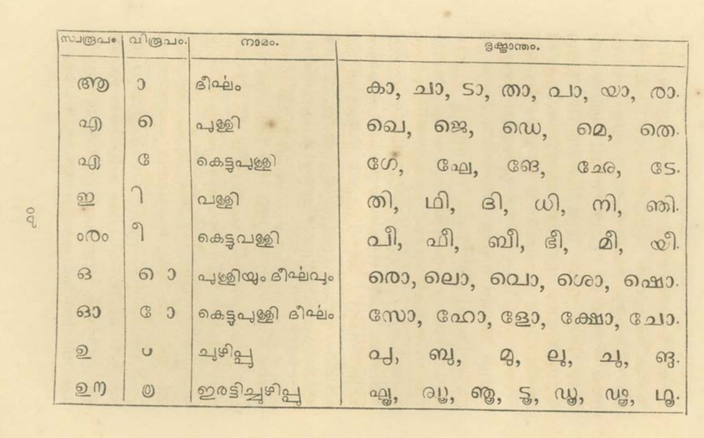 u and uː vowel signs of Malayalam