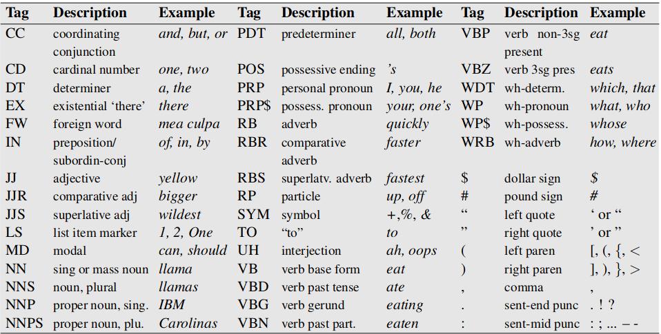 /wp-content/uploads/2019/09/PENN-treebank-tagset.png